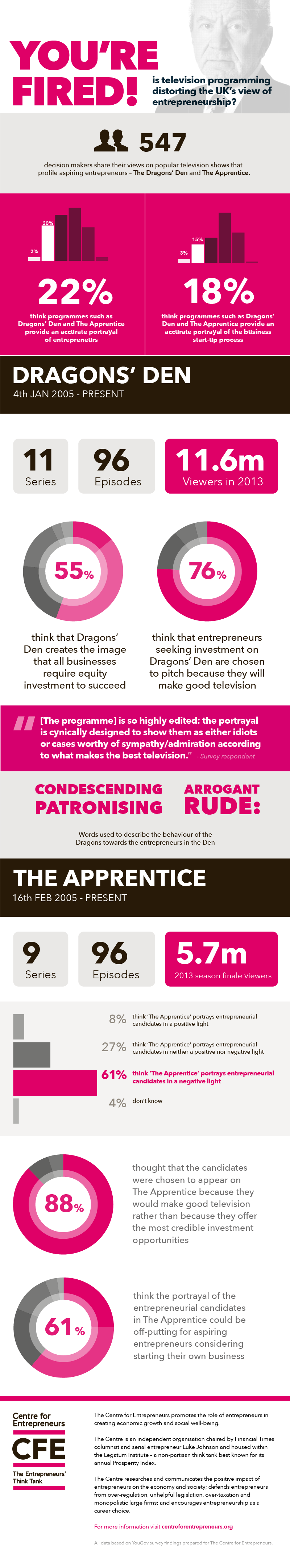 CFE Entrepreneurs in the media infographic